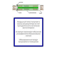 Рециркулятор бактерицидный Atesy РО-2-8-02-1