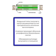 Рециркулятор бактерицидный Atesy РО-1-15-02-1